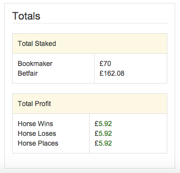 The Each Way Sniper calculator displays a summarised profit total of each bet.